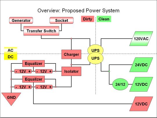 Power Reorganization - DGC Wiki